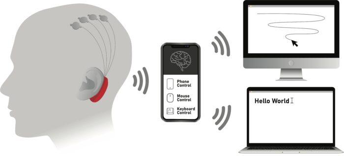 衝撃 最新脳研究 脳内イメージをテキストへ高速変換 BCI